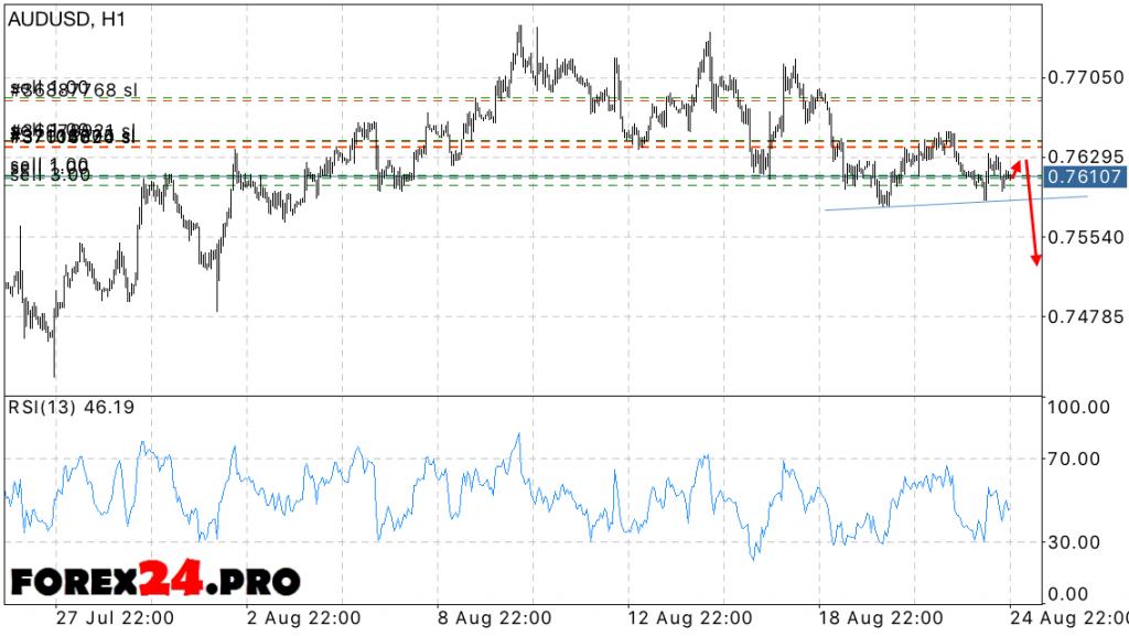AUD USD Forecast Australian Dollar on August 26, 2016