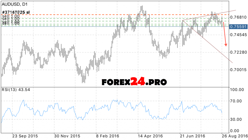 AUD USD forecast for the week 29 August, 2016 — 2 September, 2016