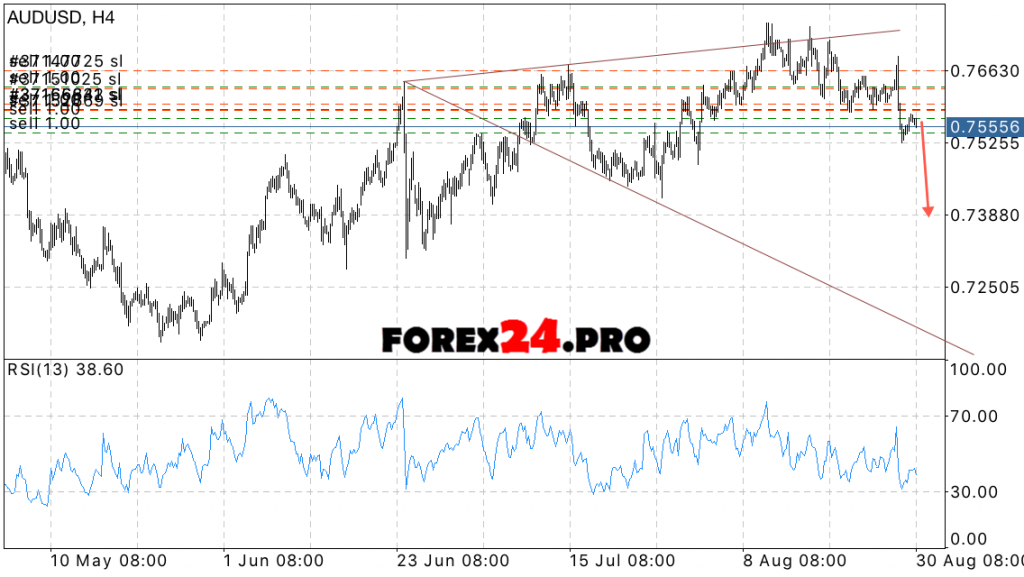 Forex forecast aud usd fair investment cofunds login