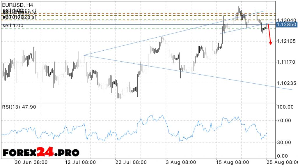 EUR USD Forecast Euro Dollar on 26 August, 2016
