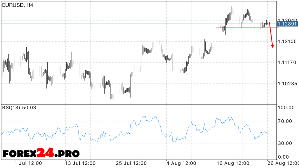 EUR USD Forecast Euro Dollar on 29 August, 2016