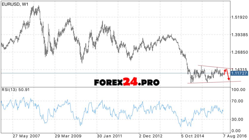 EUR USD Forecast euro against the dollar on September 2016