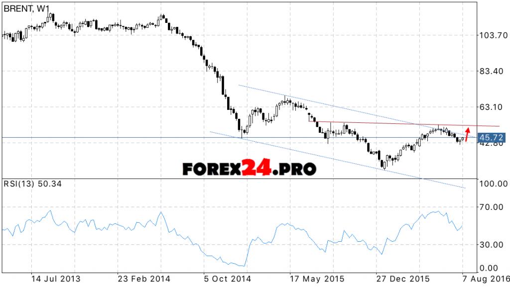 Forecast for oil prices BRENT in September 2016