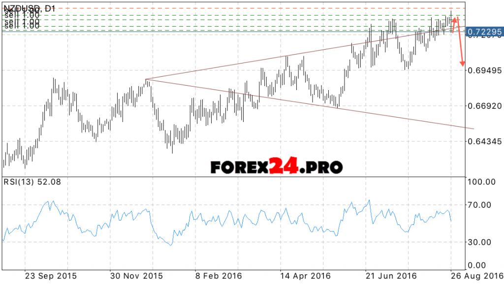 Forex NZD USD Forecast 29 August, 2016 — 2 September, 2016