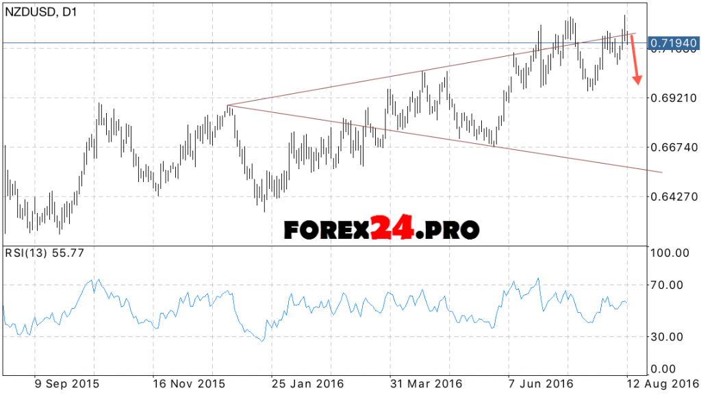 Forex NZD USD forecast for the week 15 August — 19 August, 2016