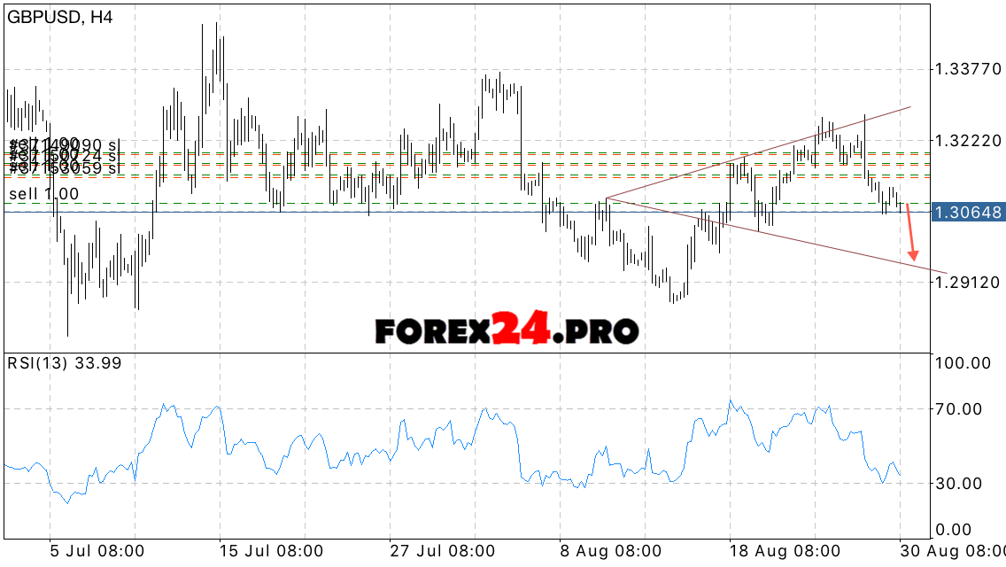 GBP USD Forecast British Pound on August 31, 2016 | FOREX24.PRO