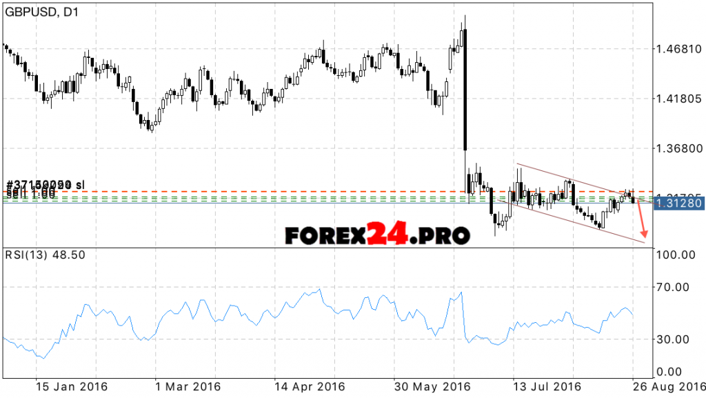 GBP USD Forecast for the week 29 August, 2016 — 2 September, 2016