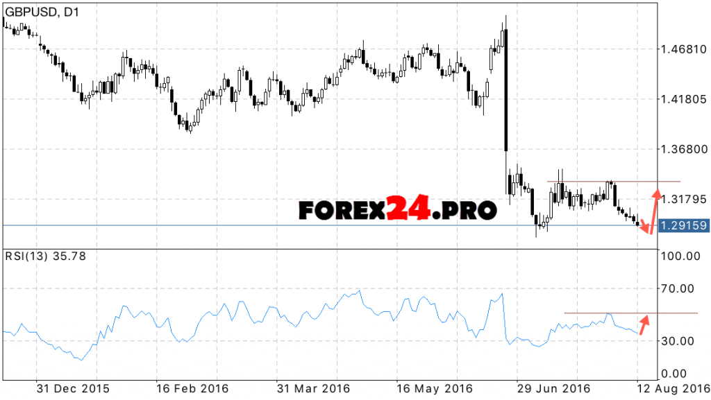 GBP USD forex forecast for the week 15 August — 19 August, 2016