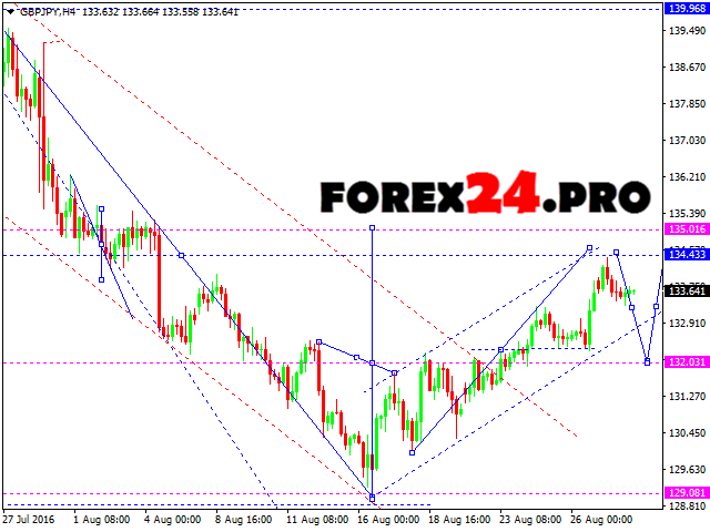 Gbp forex forecast