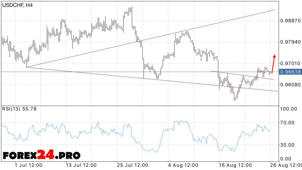 USD CHF Forecast Swiss Franc on 29 August, 2016