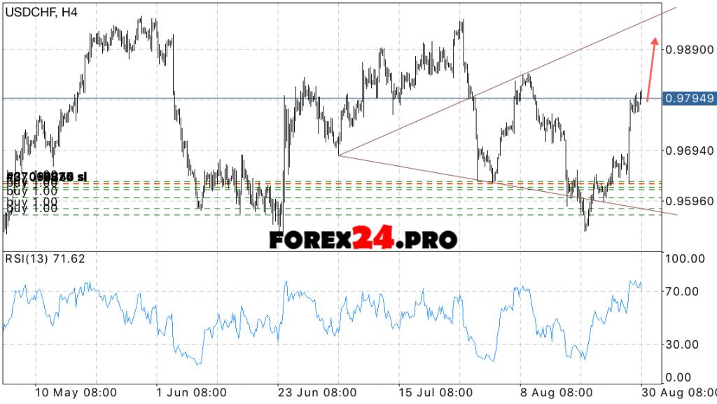USD CHF Forecast Swiss Franc on August 31, 2016
