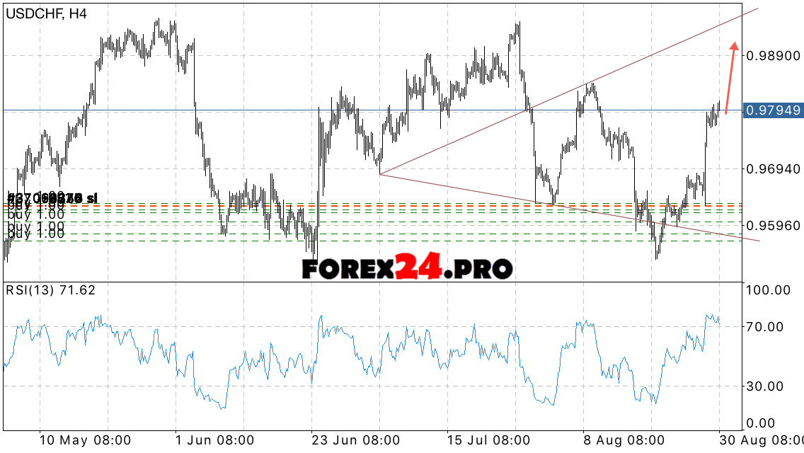 Usd chf forex pro