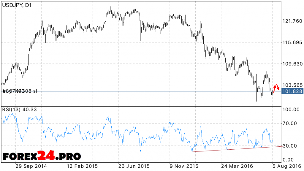 USD JPY Forecast Japanese Yen 8 August — 12 August, 2016