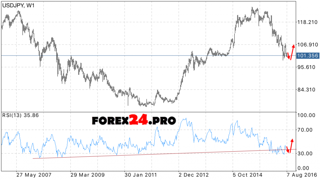 USD JPY Forecast Japanese Yen exchange rate on September 2016