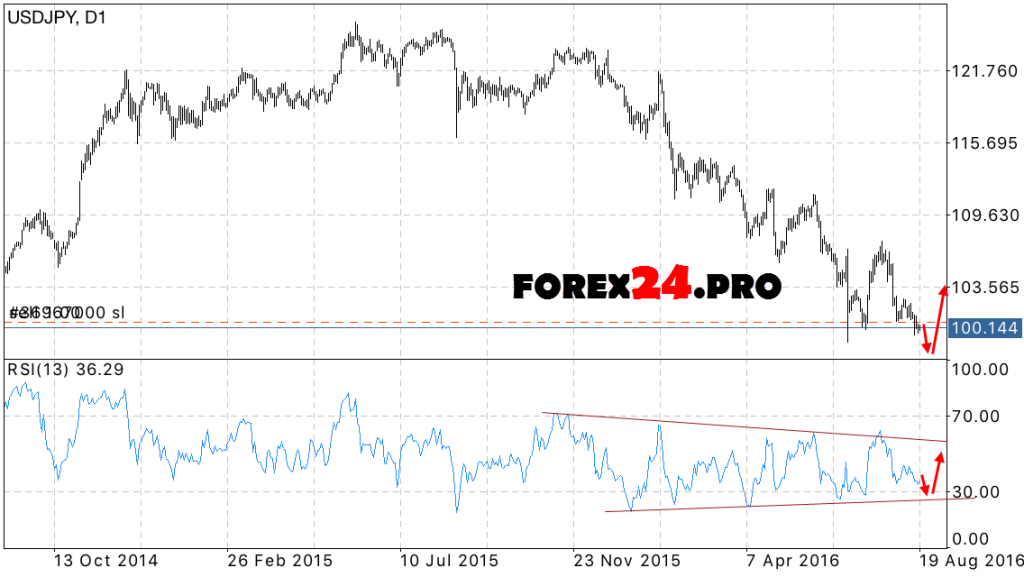 USD JPY Forecast Japanese Yen on 22 August — 26 August, 2016
