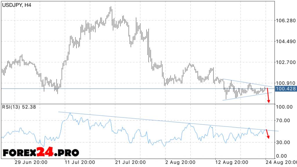 USD JPY Forecast Yen Dollar Forex on August 26, 2016