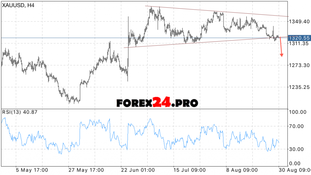 XAU USD forecast for the gold price on August 31, 2016