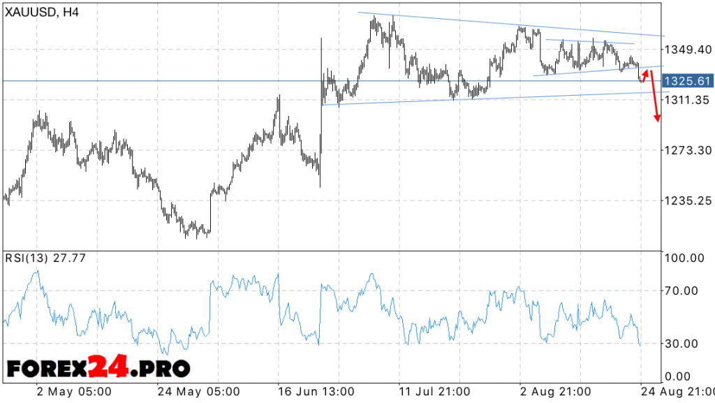 XAU USD price forecast for gold on August 26, 2016