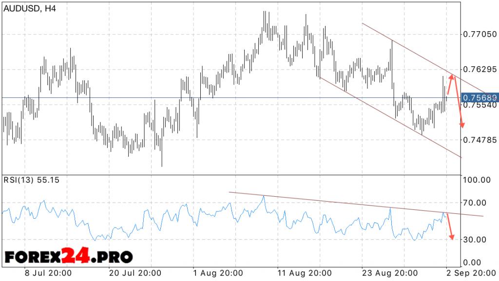 AUD USD Forecast Australian Dollar on September 6, 2016