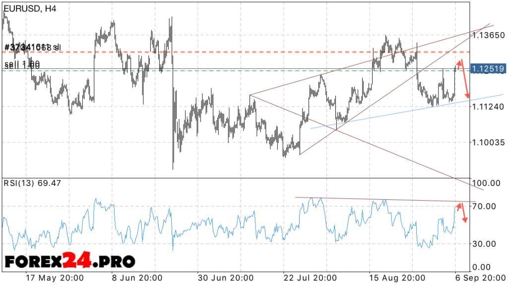 Analysis and forecast Euro Dollar EUR USD on September 8, 2016
