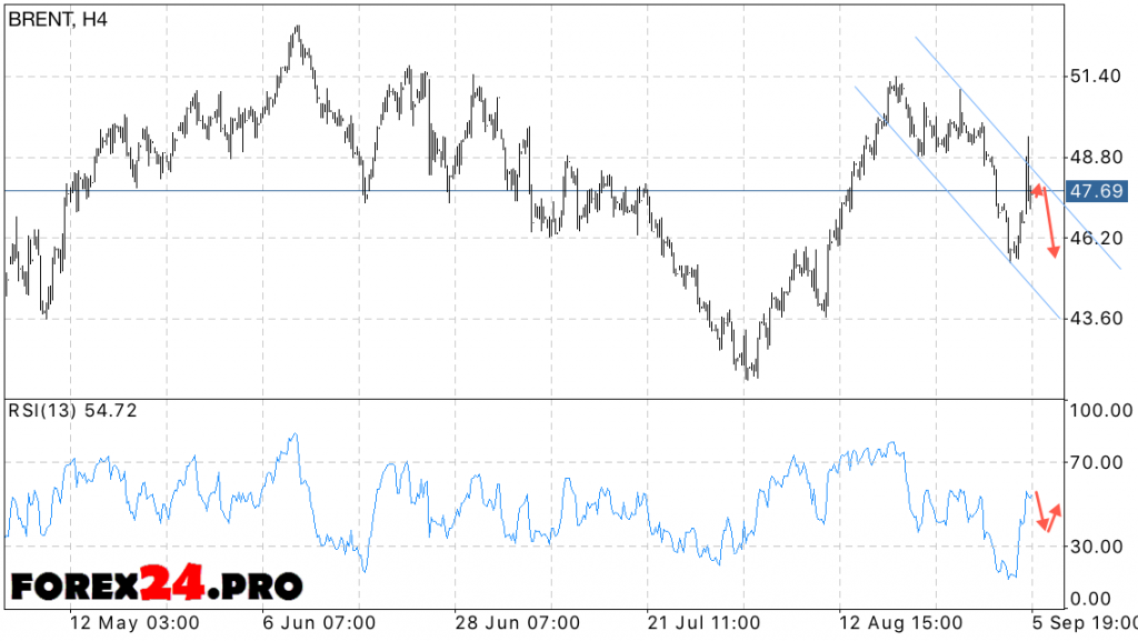Analysis and forecast of oil prices BRENT on September 7, 2016