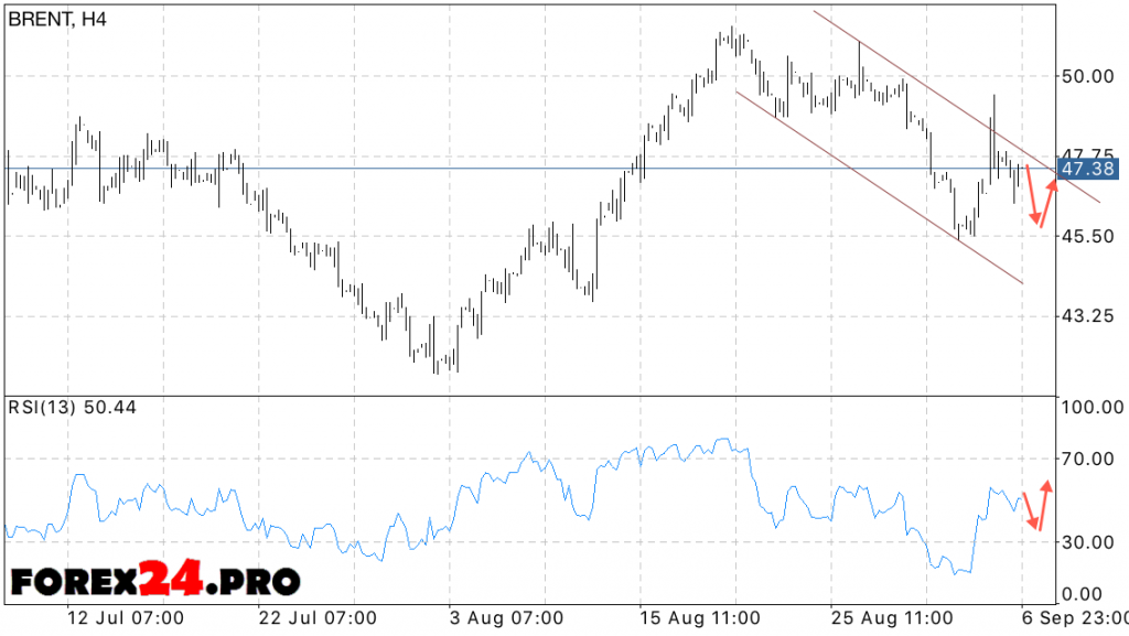 Analysis and forecast of oil prices BRENT on September 8, 2016
