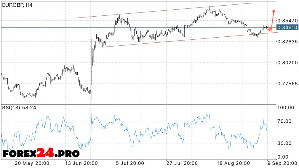EUR GBP Forecast Euro Pound on September 13, 2016