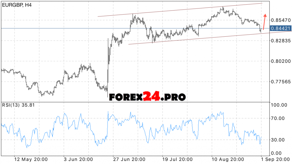 EUR GBP forecast for the euro against the pound on September 5, 2016