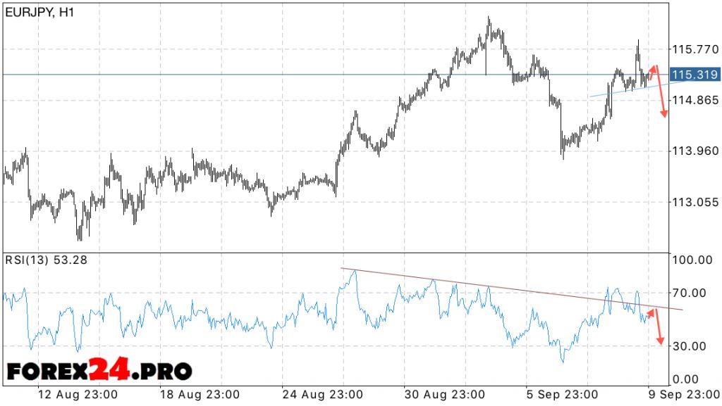 EUR JPY Forecast Euro Yen on September 13, 2016