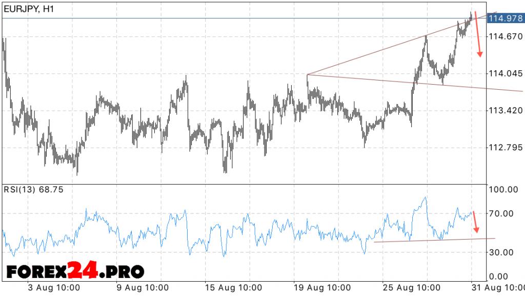 EUR JPY Forecast FOREX Euro Yen on September 1, 2016