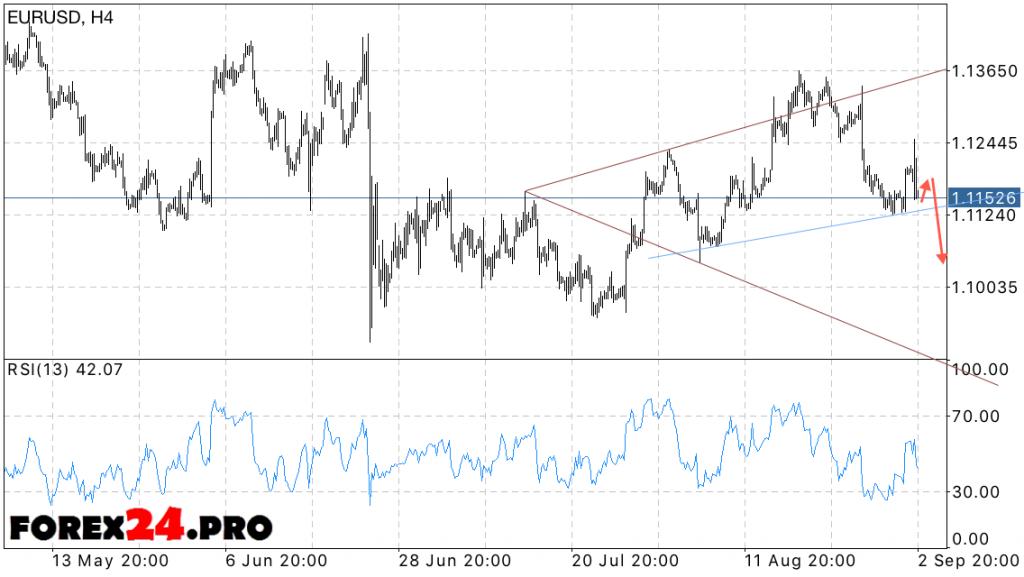 EUR USD Euro Dollar Forecast for tomorrow on September 6, 2016