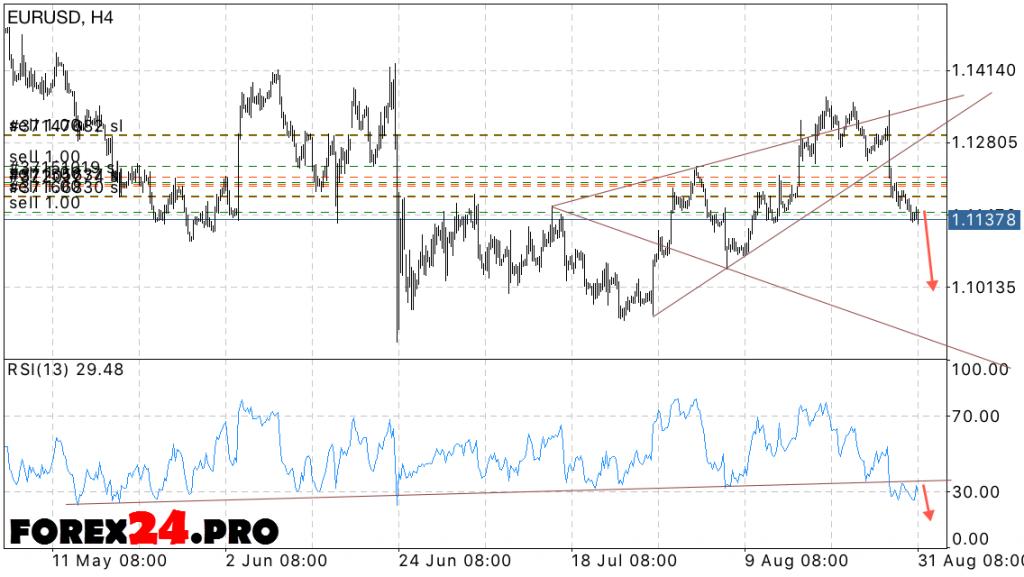 Forex pros euro rsd