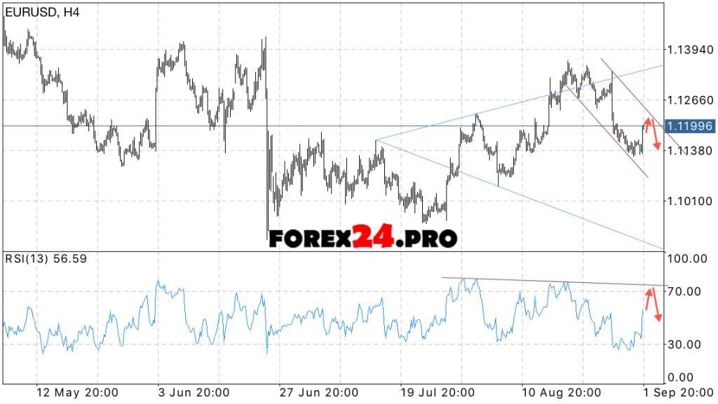 EUR USD Forecast Euro dollar exchange rate on September 5, 2016