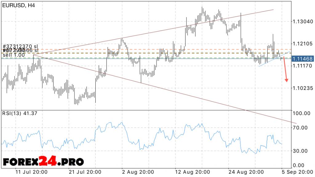 EUR USD forecast euro dollar on September 7, 2016