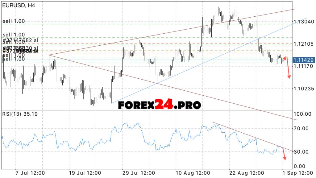 Euro Dollar Forecast EUR USD on September 2, 2016