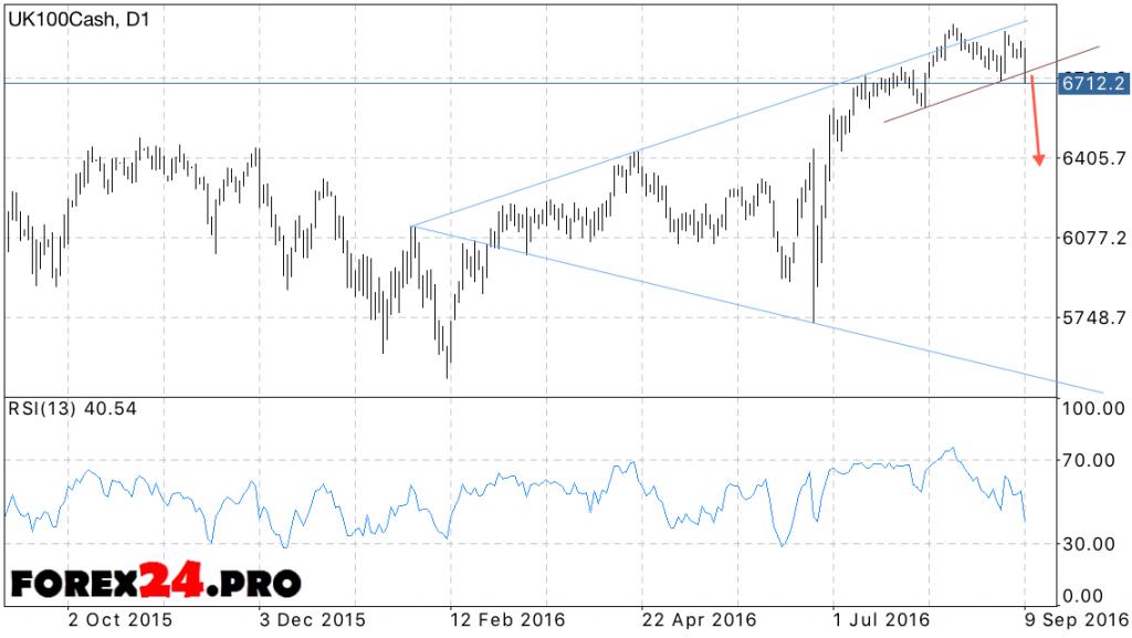 FTSE 100 Forecast on September 13, 2016 — September 16, 2016