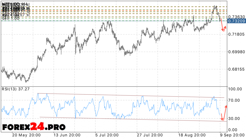 Forecast New Zealand Dollar NZD USD on September 13, 2016