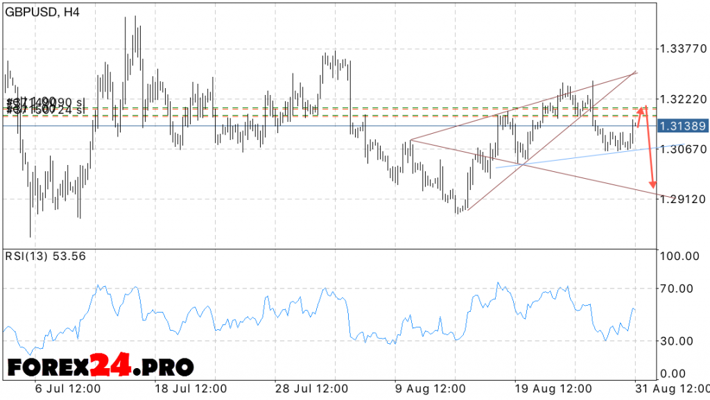 GBP USD Forecast British Pound on September 1, 2016