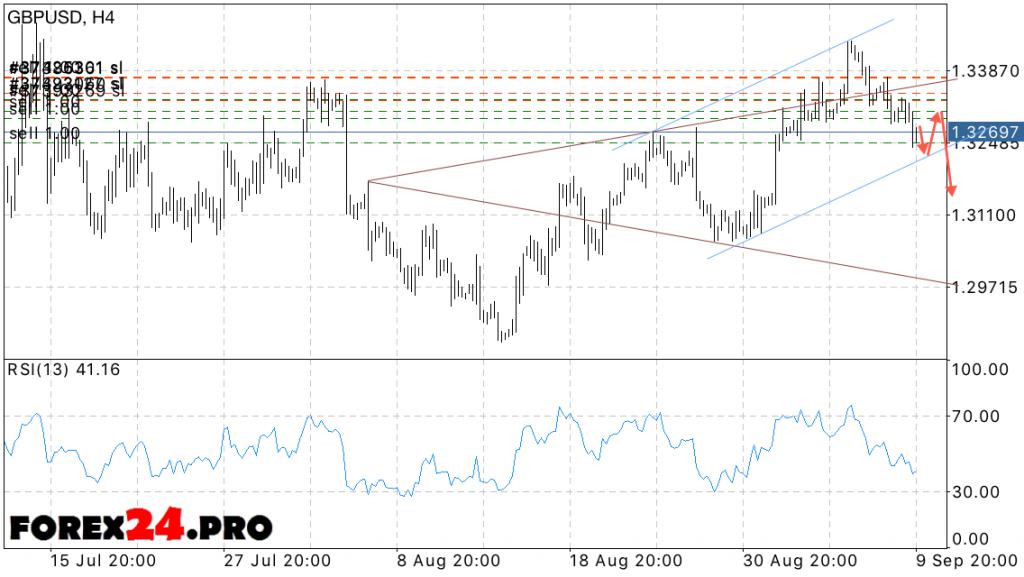 GBP USD Forecast Pound Dollar on September 13, 2016