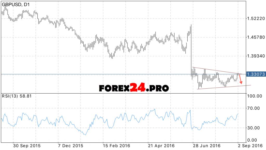 GBP USD Forecast on September 5, 2016 — September 9, 2016
