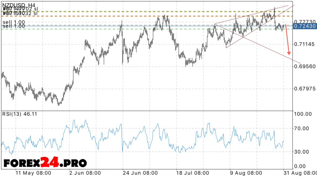 NZD USD Forex New Zealand Dollar forecast on September 1, 2016