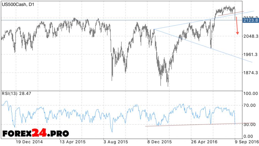 S&P500 Forecast on September 13, 2016 — September 16, 2016
