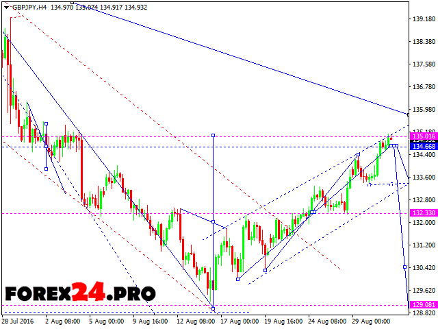 Forex currency forecast