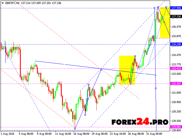 Gbp jpy analysis forex tribe
