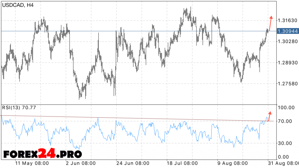 USD CAD Forecast Canadian Dollar Forex on September 1, 2016