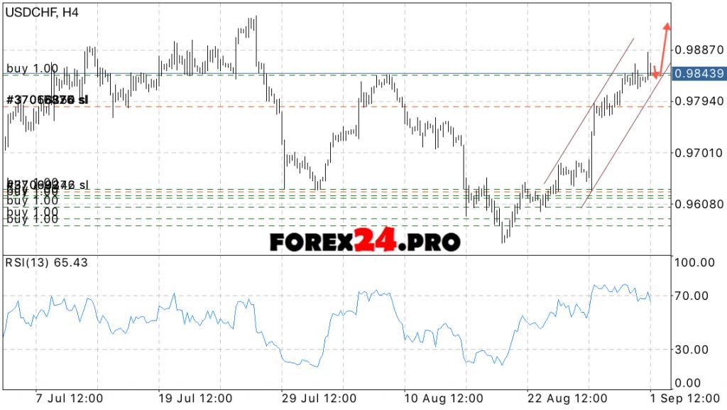 USD CHF Forecast Swiss Franc on September 2, 2016