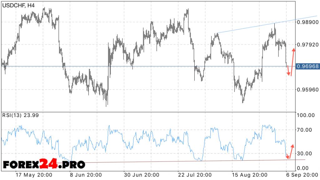 USD CHF Forecast Swiss Franc on September 8, 2016