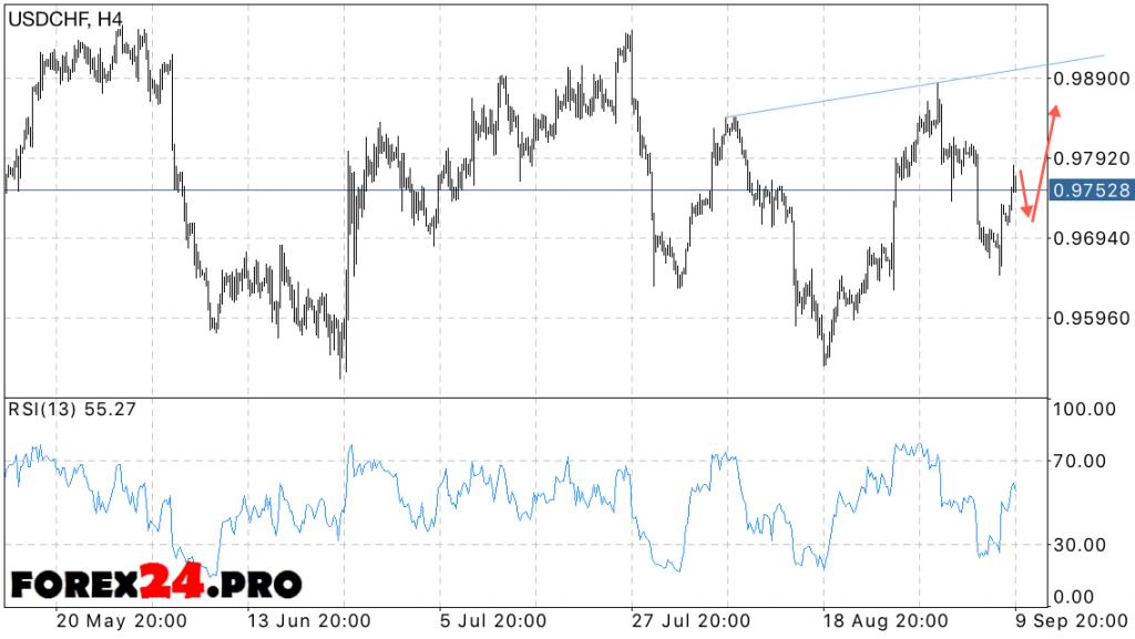 USD CHF Forecast Swiss franc on September 13, 2016