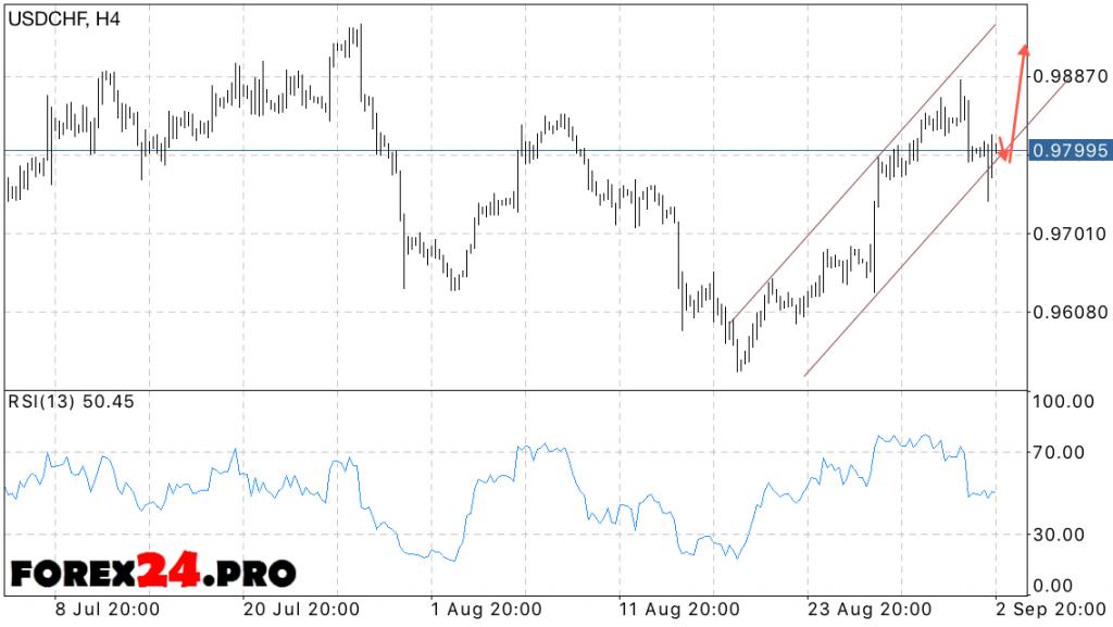 USD CHF Forex Dollar Franc forecast on September 6, 2016