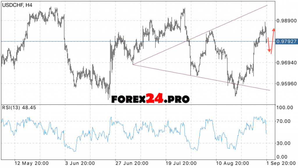 USD CHF forecast pair Dollar Franc on September 5, 2016